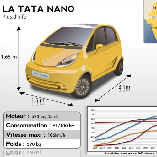 Infographie sur la Tata Nano pour lexpress.fr