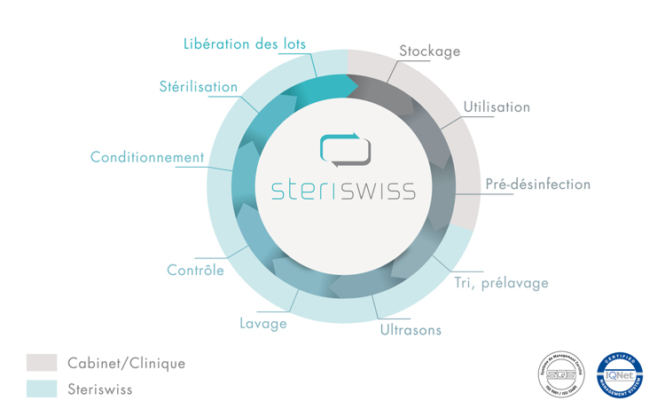 Brochure Steriswiss infographie